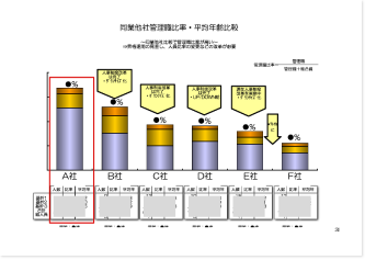 グループ各社の管理職比率
